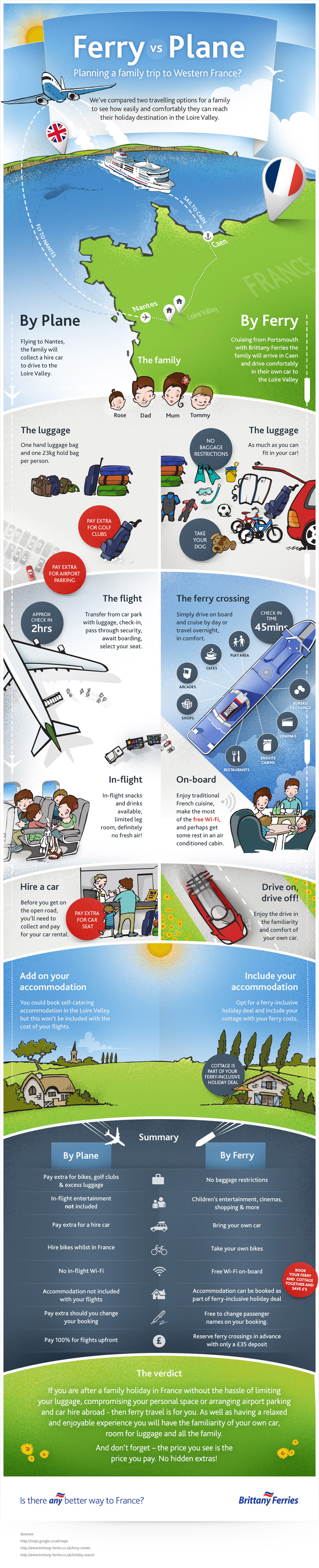 plane or ferry to France infographic