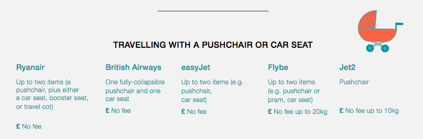 can i fly with a pushchair