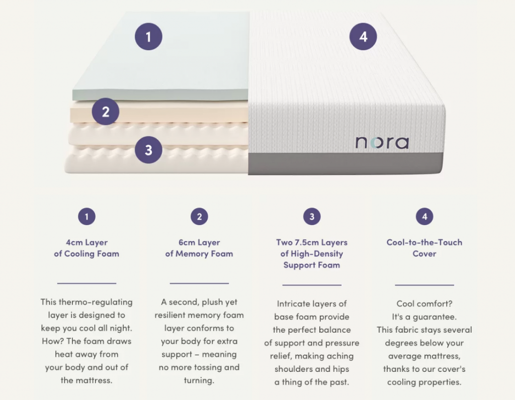 Waht the Nora Mattress is made from